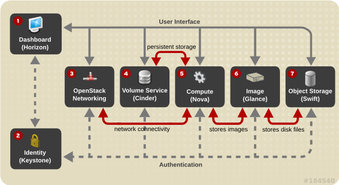 184540-OpenStack_services