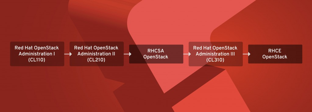 openstack-cl110-cl210-cl310