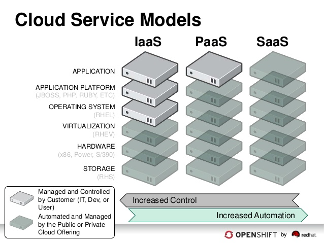 freedom-as-a-platform-openshift-dan-juengst-openshift-paas-product-marketing-cloud-business-unit-red-hat-2-638