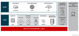 CL110 Red Hat Openstack I