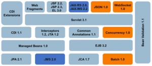 JB248 Red Hat JBoss Application Administration