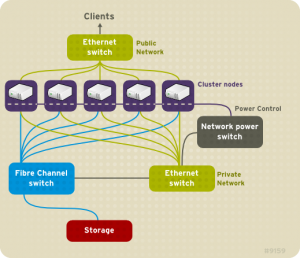 RH436 Red Hat High Availability Clustering and Storage Management image